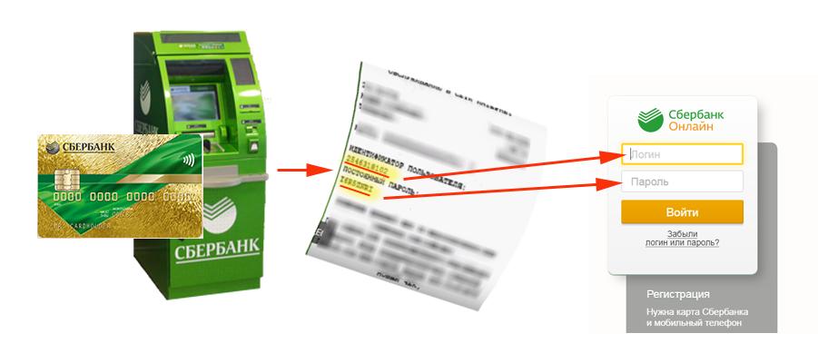 сбербанк онлайн регистрация через банкомат