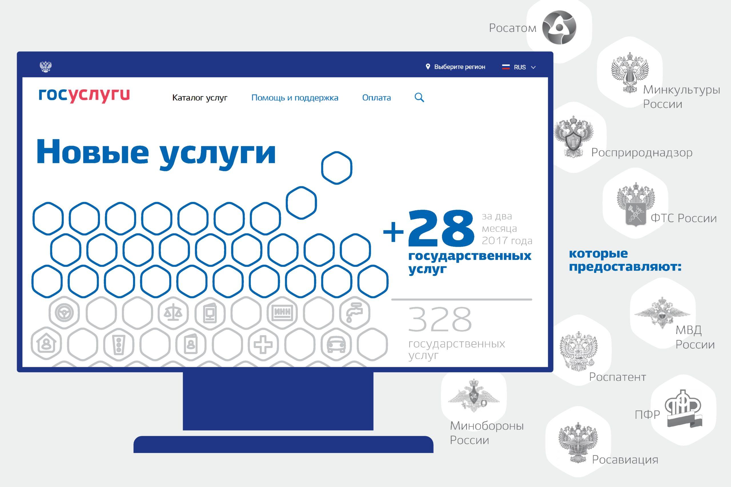 ЕПГУ Московской области официальный сайт